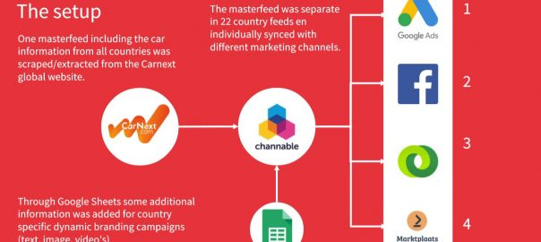 channable use case 2020