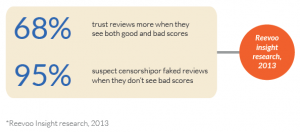 Bad Reviews Are Good For Business - Reevoo