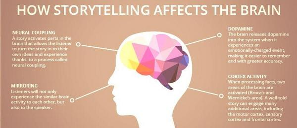 How-does-story-telling-affect-the-brain