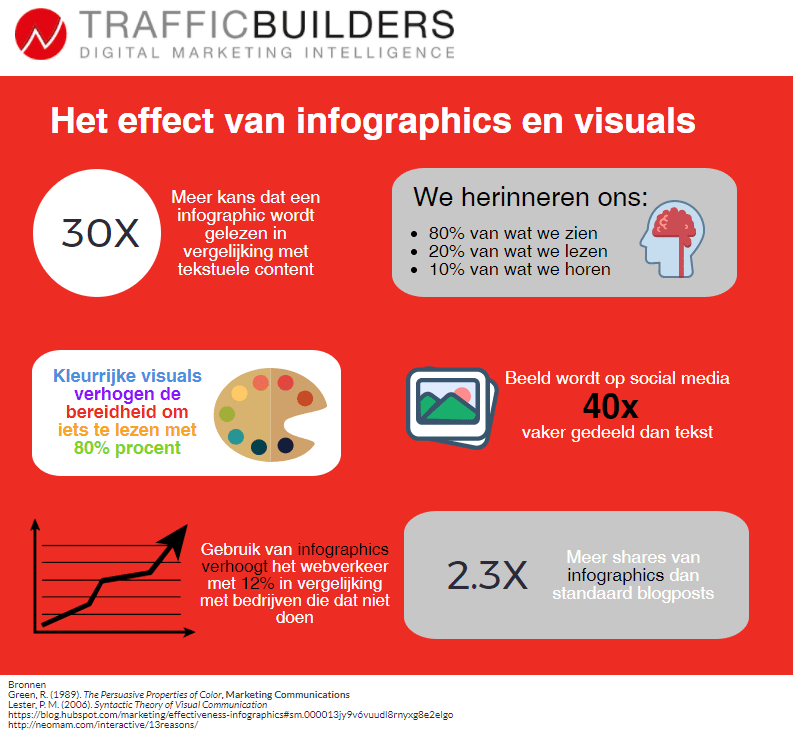 Infographic effect Traffic Builders