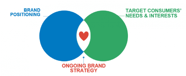 Ongoing-brand-strategy