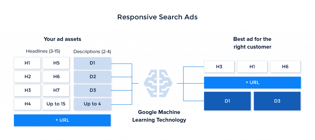 Responsive Search Ad