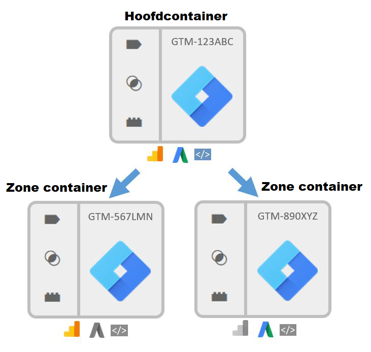 Google Tag Manager Zone