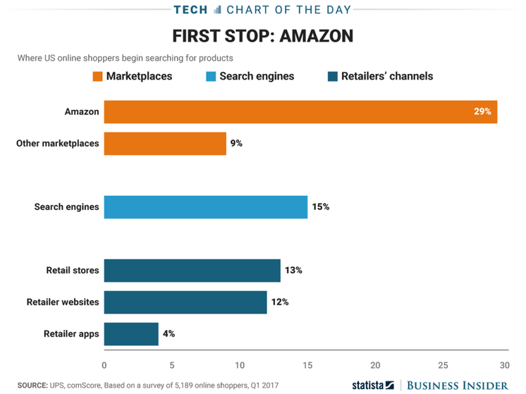 Amazon first stop