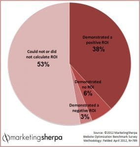 Marketing Research Chart: Does A/B testing deliver a positive ROI? -Marketingsherpa