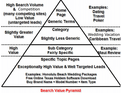 Search Value Pyramid for keywords