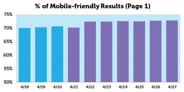 moz-pag-1-Mobile-friendly-results