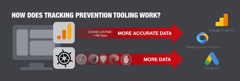 cookieless era tracking prevention tooling traffic builders